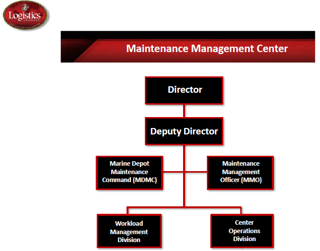 MMC Organization Structure